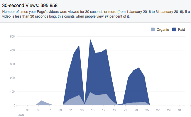 Facebook marketing statistics