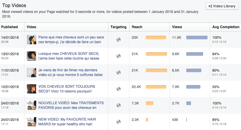 Facebook video performance
