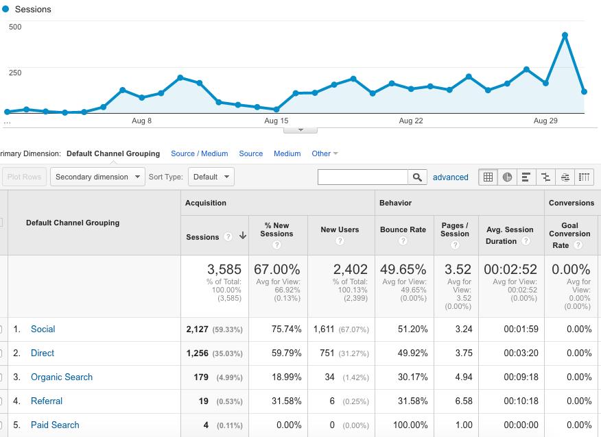 Bemyhairmodel.com Traffic Growth
