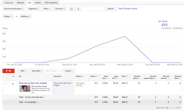 Olivia Rose US YouTube Adwords Campaign