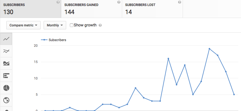 Youtube channel subscriber growth statistics