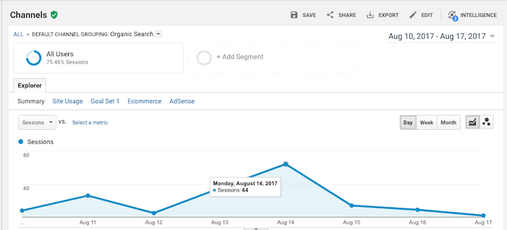 Google analytics spike from the zero position ranking on Google.