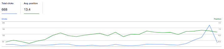 Google search console showing traffic spike from the zero position ranking.