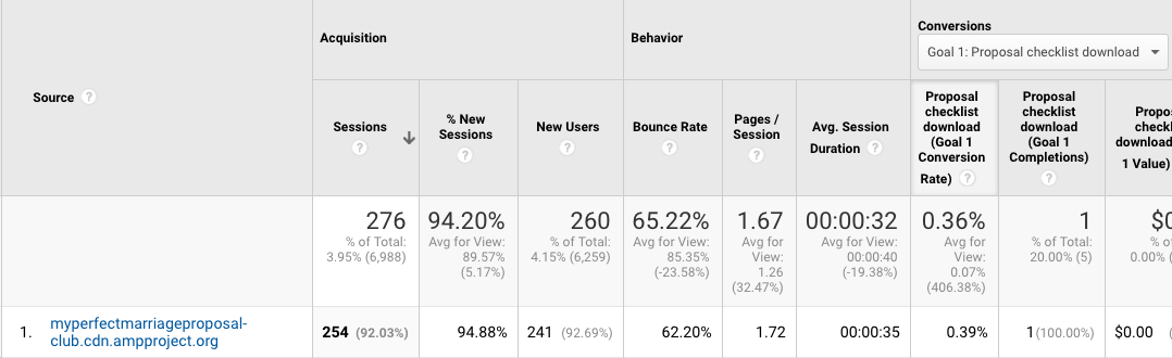 AMP Referrals (Google Analytics)